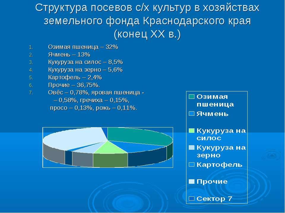 Структура посевов с/х культур в хозяйствах земельного фонда Краснодарского кр...