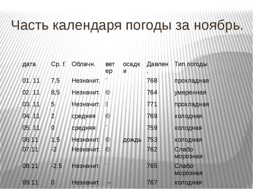 Часть календаря погоды за ноябрь. дата Ср.ť Облачн. ветер осадки Давлен. Тип ...