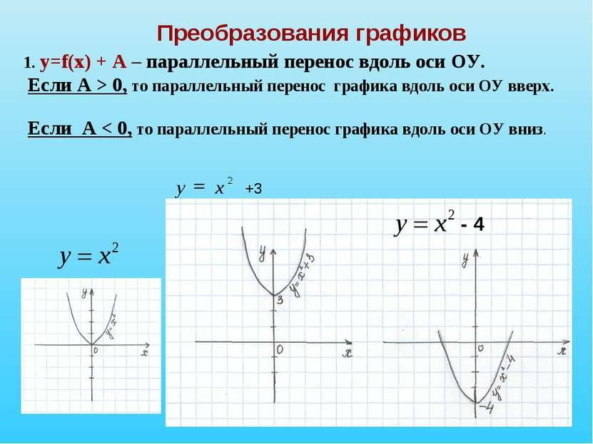Преобразования графиков 1. у=f(х) + А – параллельный перенос вдоль оси ОУ. Ес...