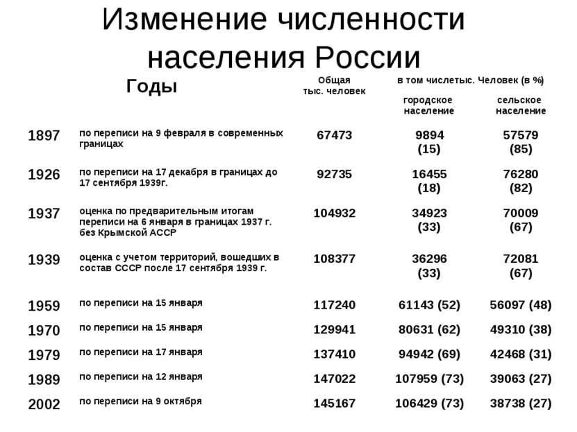Изменение численности населения России Годы Общая тыс. человек в том числетыс...
