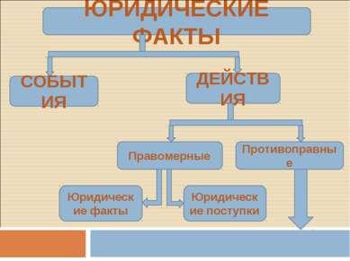 ЮРИДИЧЕСКИЕ ФАКТЫ СОБЫТИЯ ДЕЙСТВИЯ Правомерные Противоправные Юридические фак...