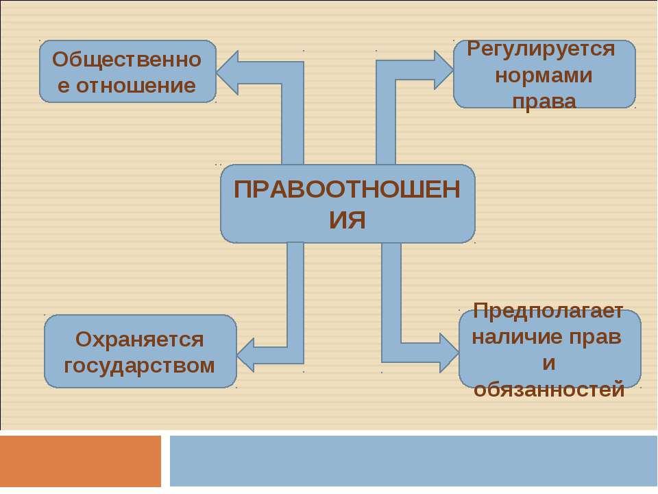 ПРАВООТНОШЕНИЯ Общественное отношение Регулируется нормами права Охраняется г...
