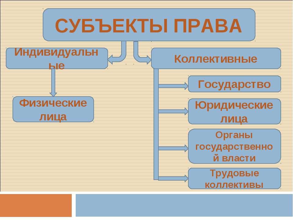 СУБЪЕКТЫ ПРАВА Индивидуальные Коллективные Физические лица Государство Юридич...