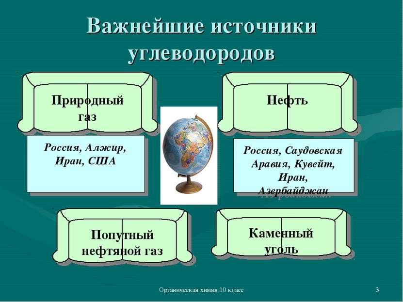 Органическая химия 10 класс * Важнейшие источники углеводородов Природный газ...