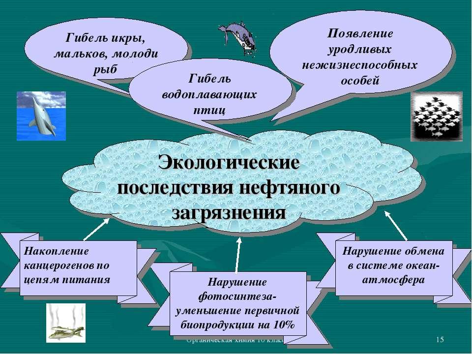 Органическая химия 10 класс * Гибель икры, мальков, молоди рыб Экологические ...