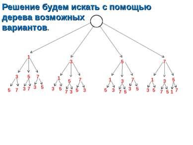 Решение будем искать с помощью дерева возможных вариантов. 1 3 5 7 3 5 7 1 5 ...
