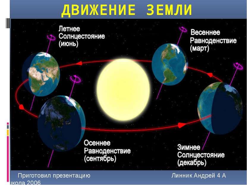 ДВИЖЕНИЕ ЗЕМЛИ Приготовил презентацию Линник Андрей 4 А школа 2006