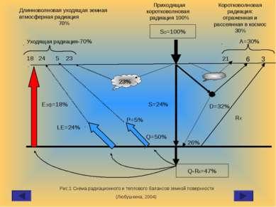 So=100% Q-Rк=47% 23% S=24% D=32% 26% Q=50% P=5% LE=24% Rк Еэф=18% 18 24 5 23 ...
