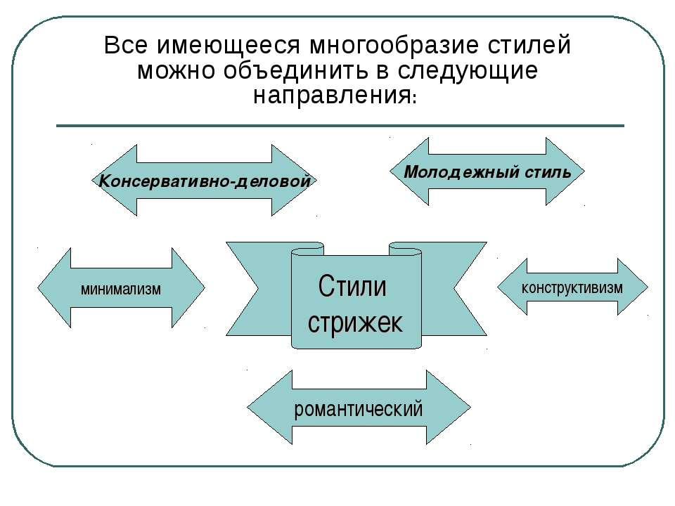 Стили стрижек Консервативно-деловой романтический конструктивизм Молодежный с...
