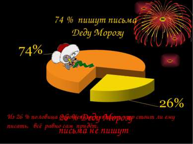 74 % пишут письма Деду Морозу 26 % Деду Морозу письма не пишут Из 26 % полови...