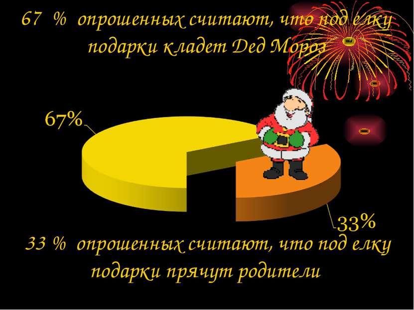 67 % опрошенных считают, что под елку подарки кладет Дед Мороз 33 % опрошенны...