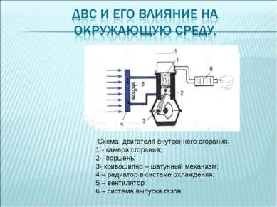 Схема двигателя внутреннего сгорания. 1.- камера сгорания; 2- поршень; 3- кри...