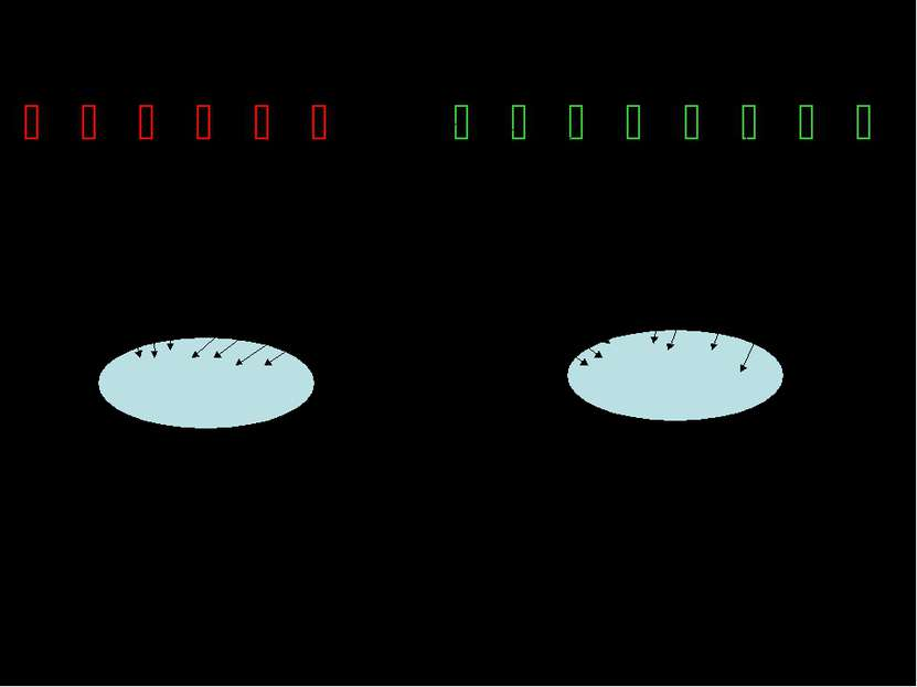 Ố Ố Ố Ố Ố Ố Ố Ố Ố Ố Ố Ố Ố Ố 1 тарелка 2 тарелка 6 : 2 + 8 : 2 = 3 + 4 = 7 (яб...