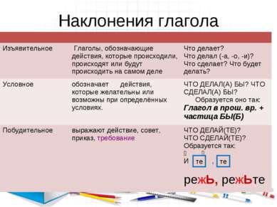 Наклонения глагола те те Изъявительное Глаголы, обозначающие действия, которы...