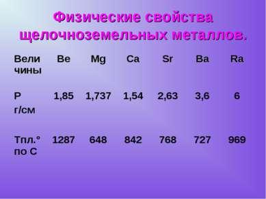 Физические свойства щелочноземельных металлов. Величины Be Mg Ca Sr Ba Ra Ρ г...