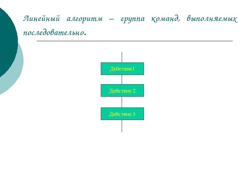 Линейный алгоритм – группа команд, выполняемых последовательно.
