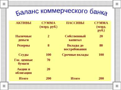 АКТИВЫ СУММА (млрд. руб.) ПАССИВЫ СУММА (млрд. руб.) Наличные деньги 2 Собств...