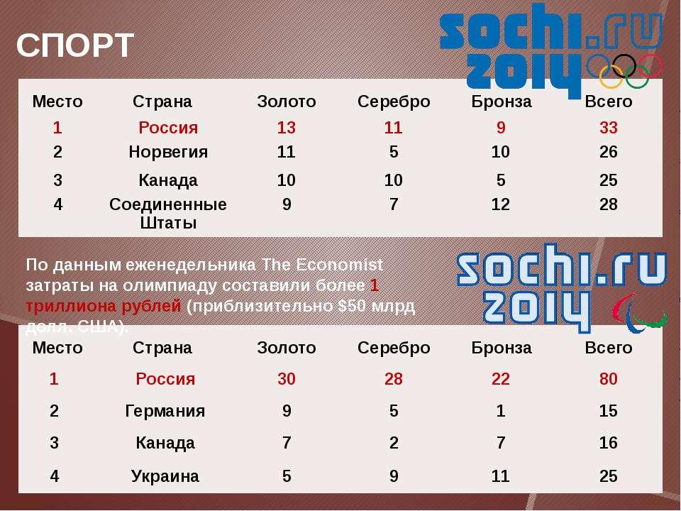 СПОРТ По данным еженедельника The Economist затраты на олимпиаду составили бо...
