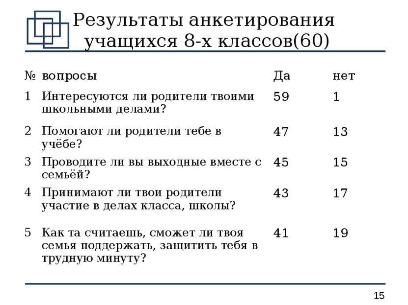 Результаты анкетирования учащихся 8-х классов(60) № вопросы Да нет 1 Интересу...