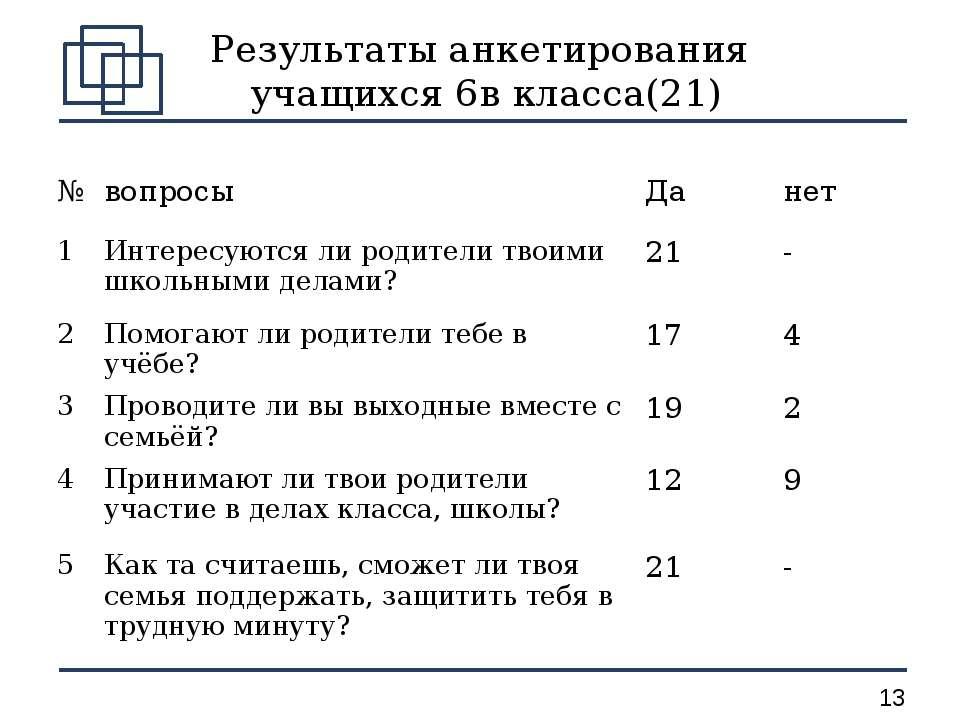 Результаты анкетирования учащихся 6в класса(21) № вопросы Да нет 1 Интересуют...