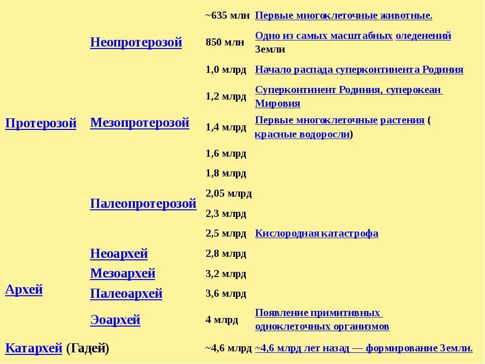 Протерозой Неопротерозой ~635 млн Первыемногоклеточныеживотные. 850 млн Одно ...