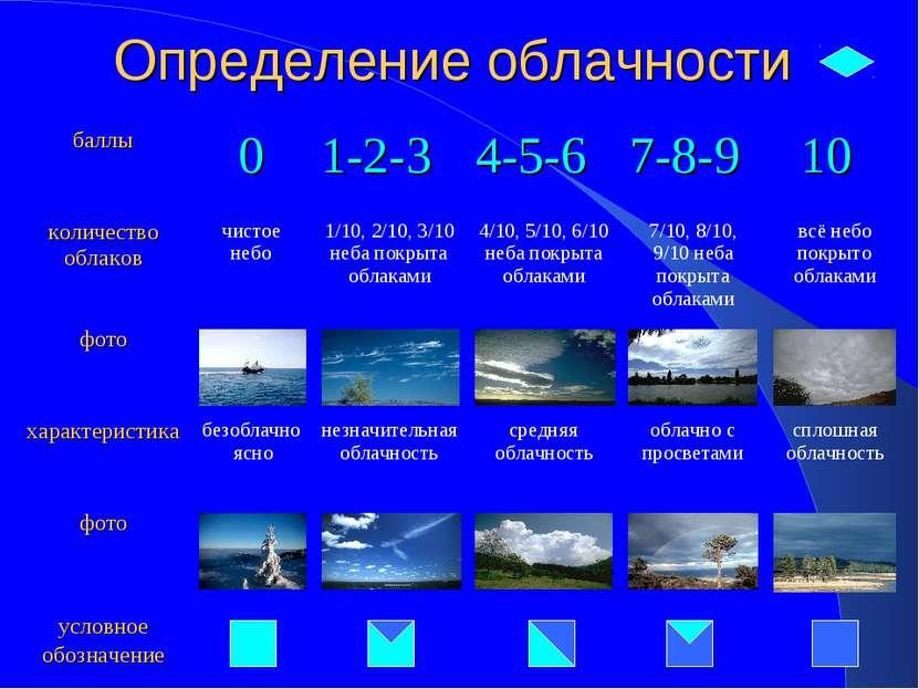 Определение облачности