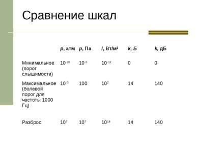 Сравнение шкал p, атм p, Па I, Вт/м2 k, Б k, дБ Минимальное (порог слышимости...