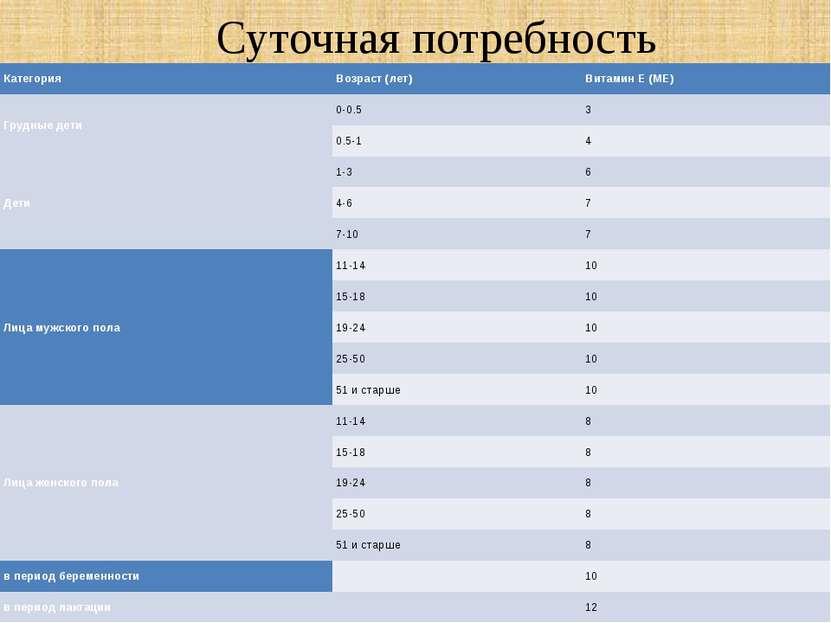 Суточная потребность Категория Возраст (лет) Витамин Е (МЕ) Грудные дети 0-0....