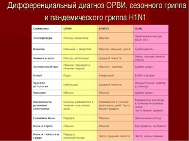Дифференциальный диагноз ОРВИ, сезонного гриппа и пандемического гриппа H1N1