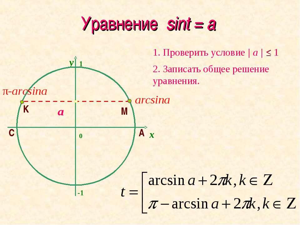 Уравнение sint = a y 2. Записать общее решение уравнения. 1. Проверить услови...