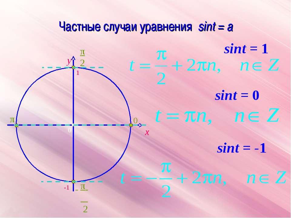 Частные случаи уравнения sint = a x y sint = 0 sint = -1 sint = 1