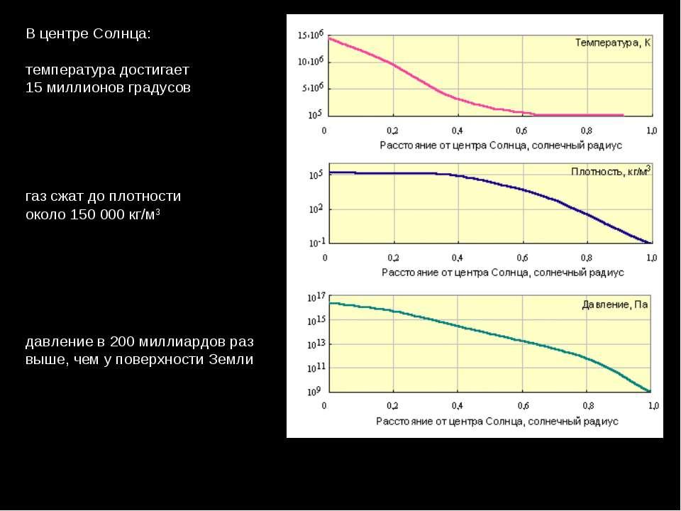 ВцентреСолнца: температурадостигает 15 миллионов градусов газсжатдопло...