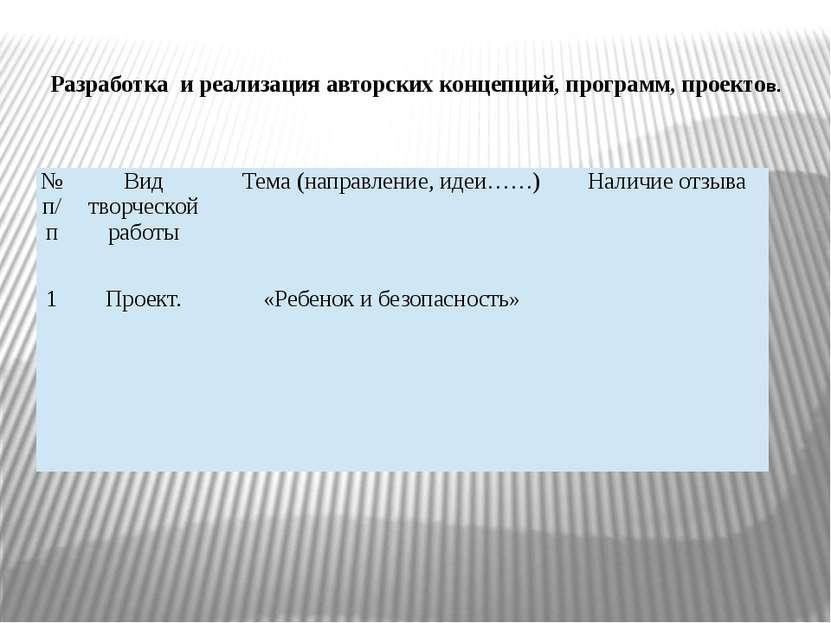 Разработка и реализация авторских концепций, программ, проектов. №п/п Вид тво...