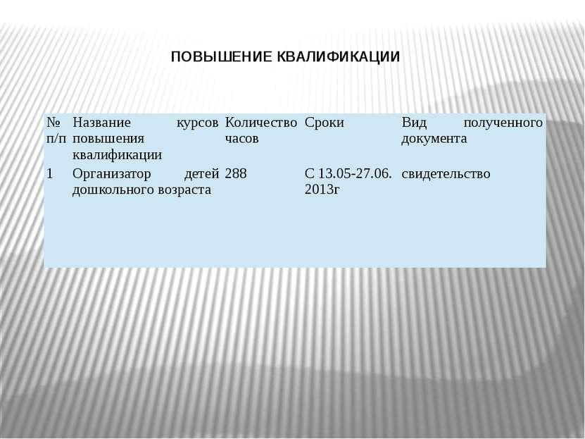ПОВЫШЕНИЕ КВАЛИФИКАЦИИ №п/п Название курсов повышения квалификации Количество...