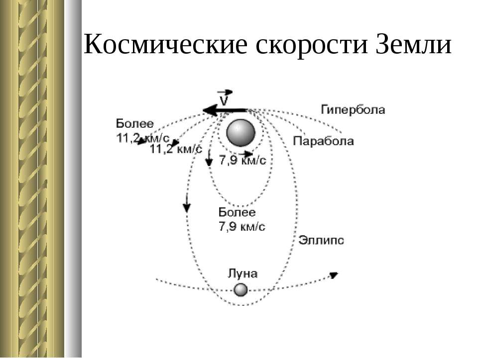 Космические скорости Земли