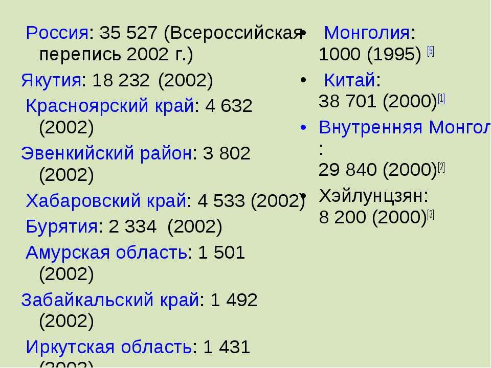 Россия:35527 (Всероссийская перепись 2002г.) Якутия: 18 232 (2002) Красн...