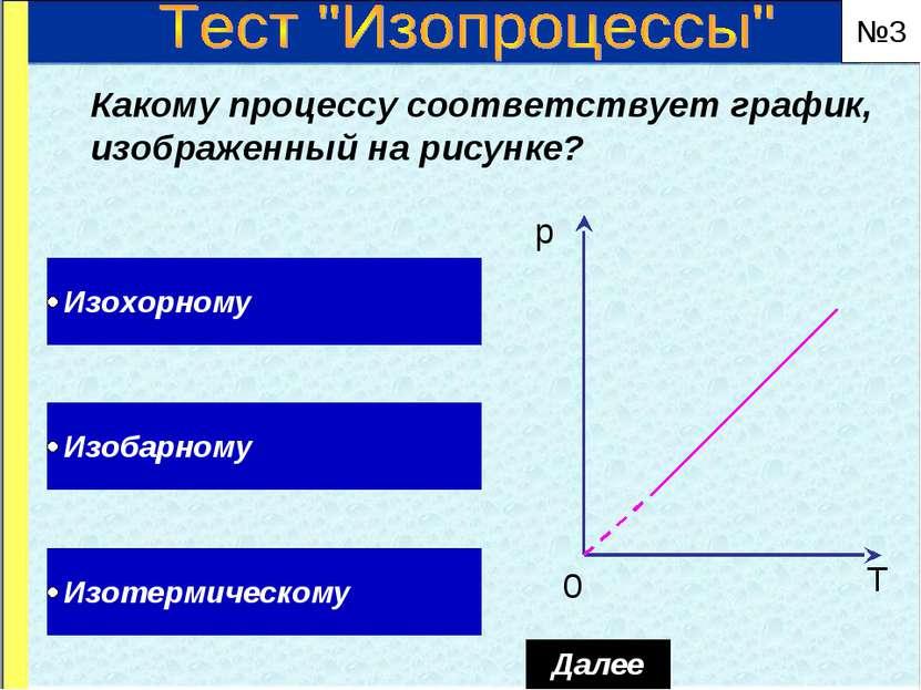 Какому процессу соответствует график, изображенный на рисунке? №3