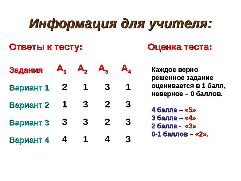 Информация для учителя: Ответы к тесту: Оценка теста: Каждое верно решенное з...