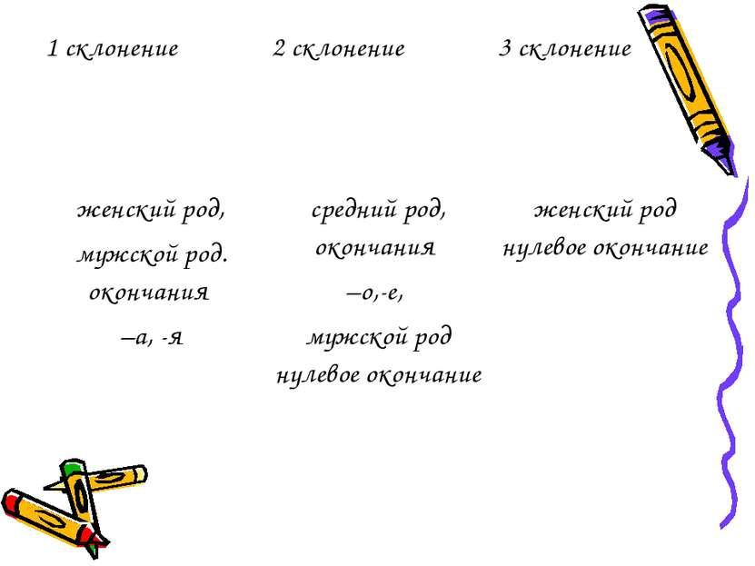 1 склонение 2 склонение 3 склонение женский род, мужской род. окончания –а, -...
