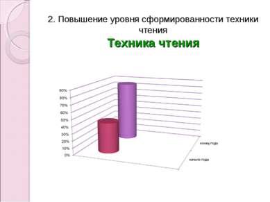 2. Повышение уровня сформированности техники чтения Техника чтения
