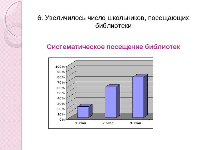 6. Увеличилось число школьников, посещающих библиотеки Систематическое посеще...