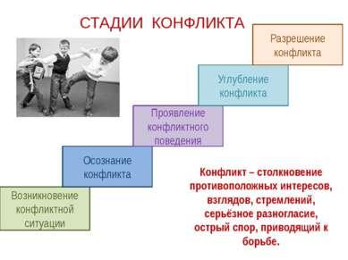 СТАДИИ КОНФЛИКТА Возникновение конфликтной ситуации Осознание конфликта Прояв...