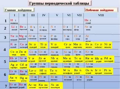 H 1 водород Li 3 литий Na 11 натрий K 19 калий Rb 37 рубидий Cs 55 цезий 1 2 ...