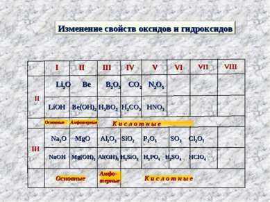 I II III IV V VI VII VIII II III Li2O Be B2O3 CO2 N2O5 LiOH Be(OH)2 H3BO3 H2C...