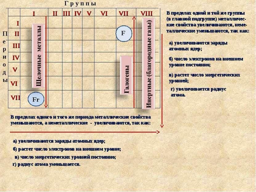 Г р у п п ы П е р и о д ы I II III IV V VI VII VIII I II III IV V VI VII Fr F...