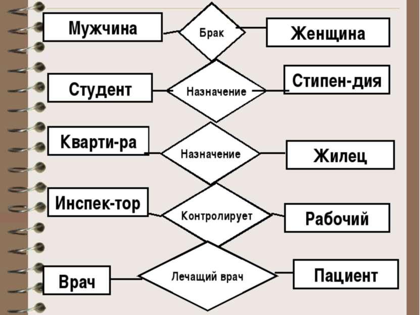 Примеры отношений