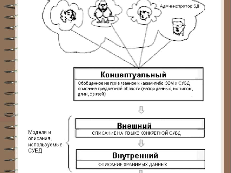 Схема создания модели