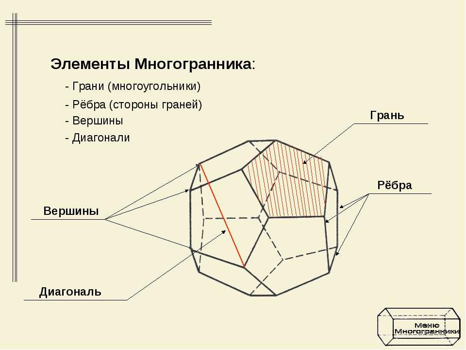 Элементы Многогранника: - Грани (многоугольники) - Рёбра (стороны граней) - В...