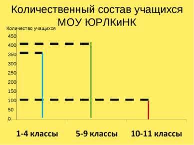 Количественный состав учащихся МОУ ЮРЛКиНК 450 400 350 300 250 200 150 100 50...