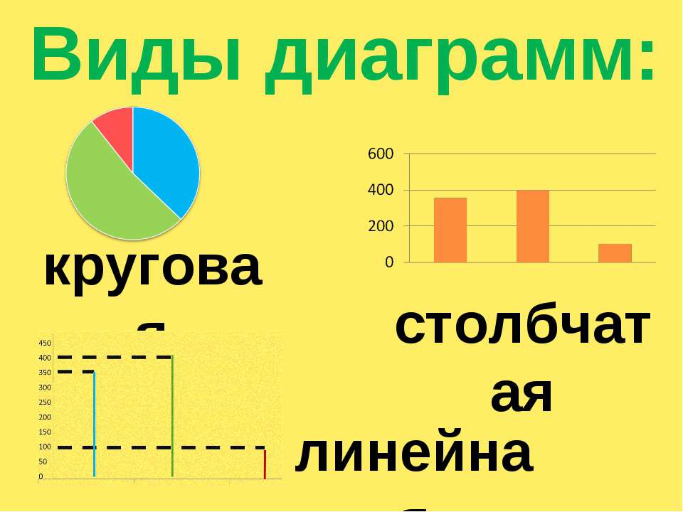 круговая столбчатая линейная Виды диаграмм:
